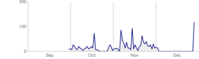 Google Crawl Statistics for Miscellaneous Knowledge