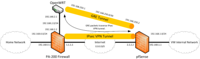GRE tunnel over IPsec.