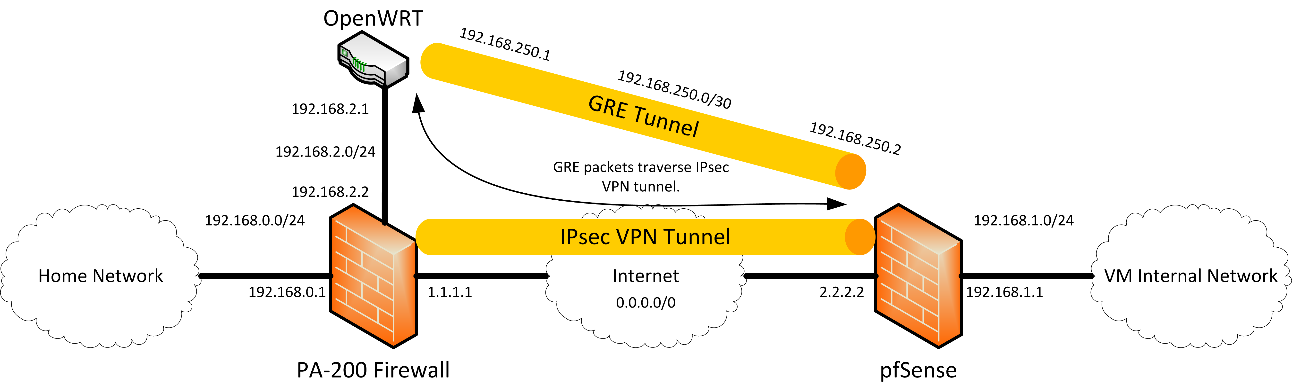 Creating a GRE Tunnel Between OpenWRT and pfSense