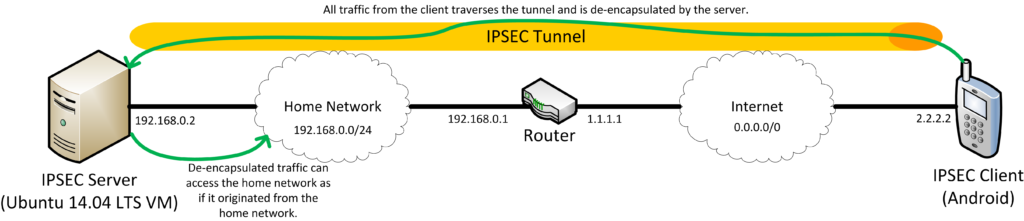 IPSEC tunnel between mobile client and server inside home network.